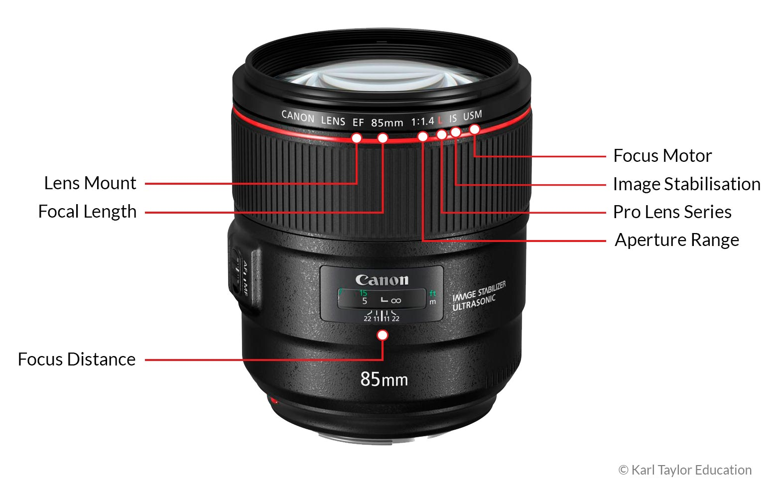 Image of lens annotations