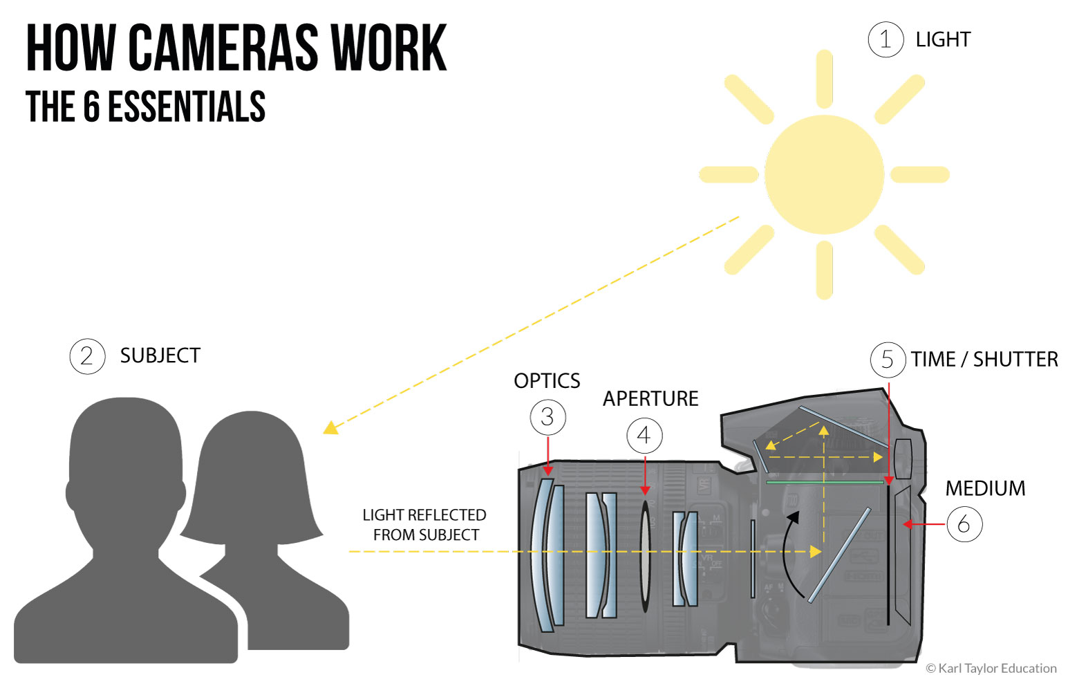 How cameras work diagram