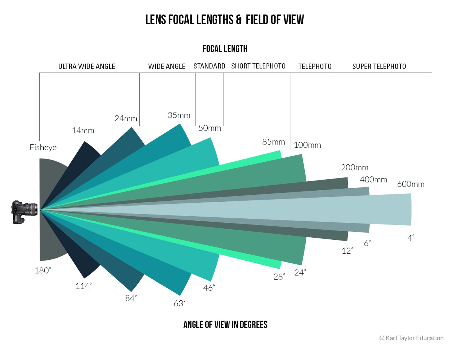 How camera lenses work - lens focal length and field of view
