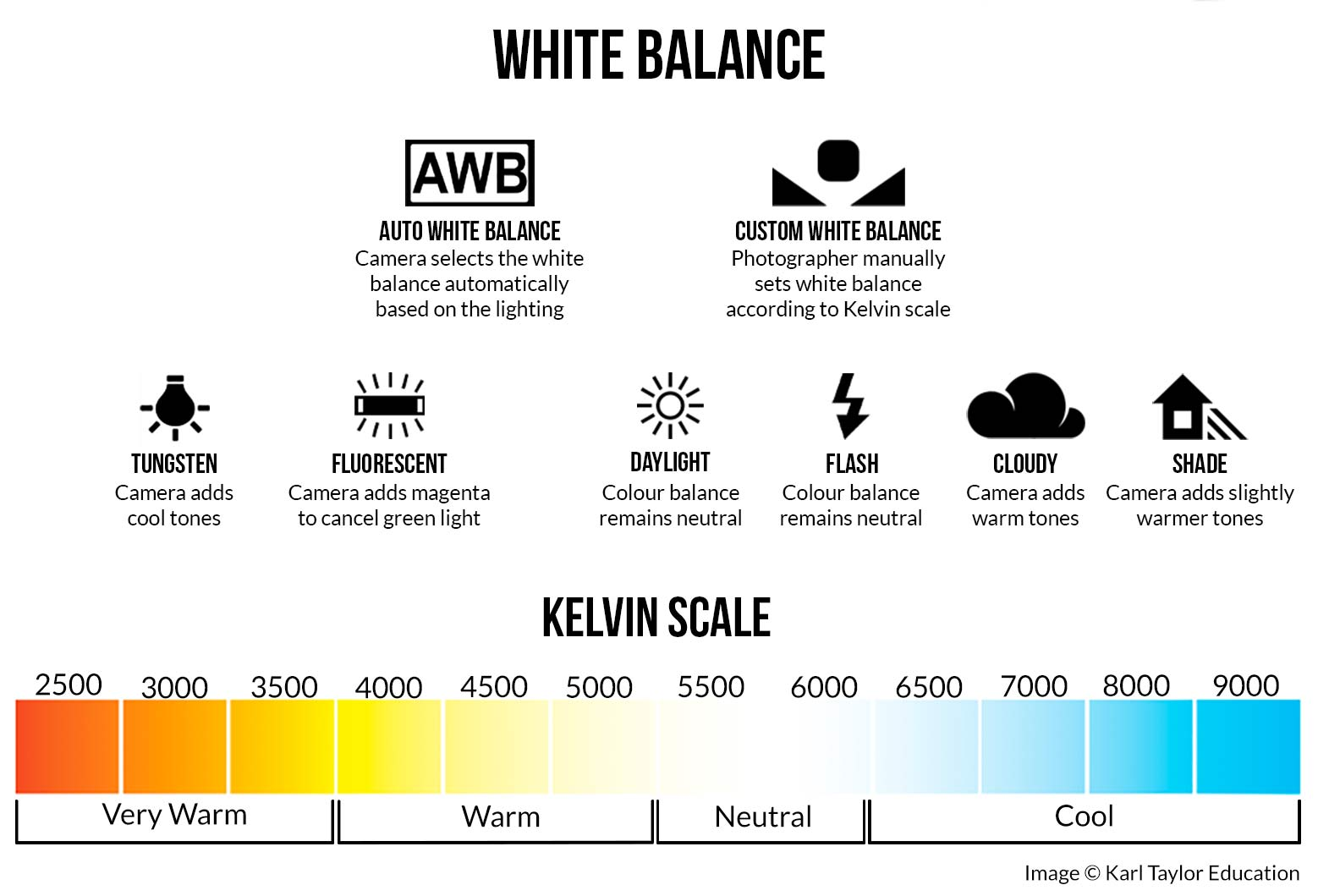 Types of light in photograph - White Balance infographic and Kelvin Color Scale
