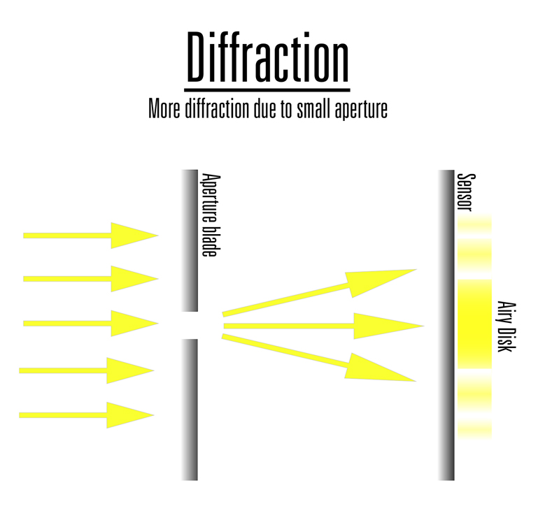 Lens diffraction example