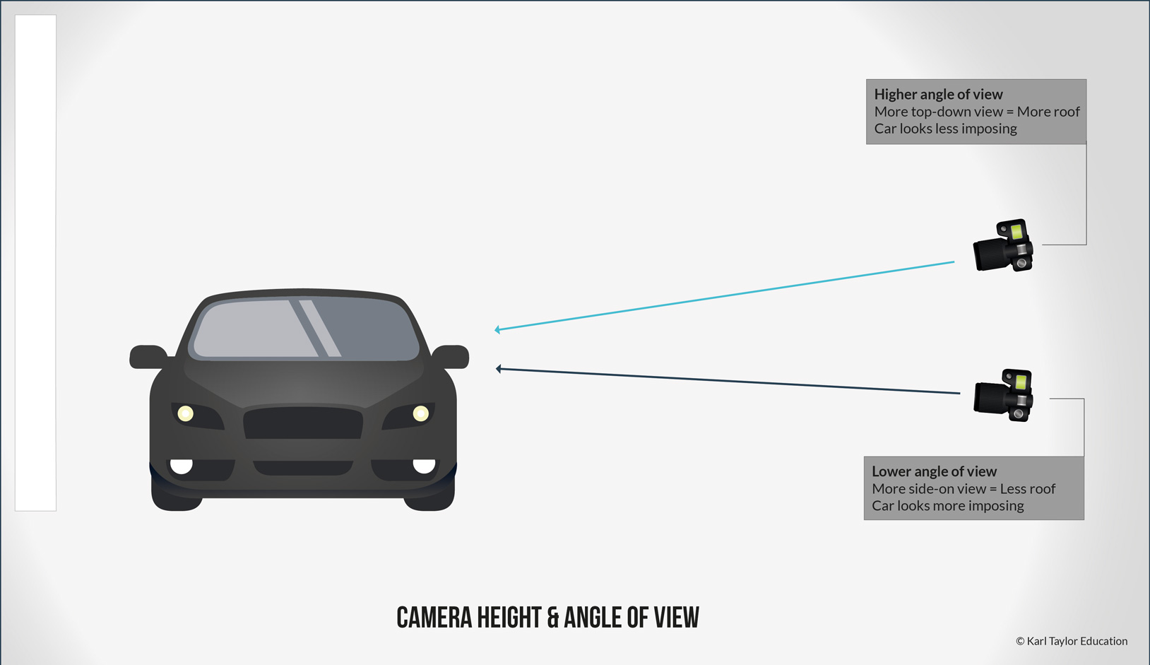 Angle of view for car photography