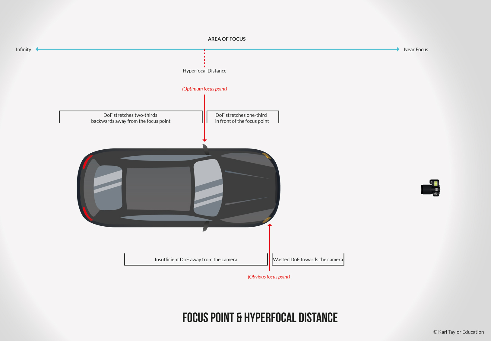 Focal point and hyperfocal distance diagram for car photography